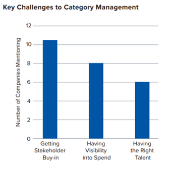 Key challenges to category management